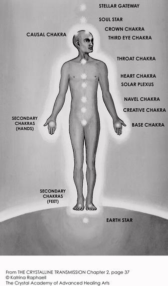 The Twelve Chakra System - Crystal Academy of Advanced Healing Arts